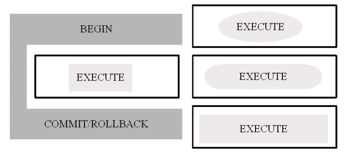 Better transactions using delegates