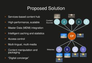 Content Platform Solution