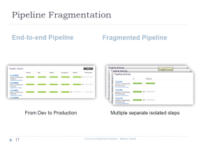 Slide - Pipeline Fragmentation