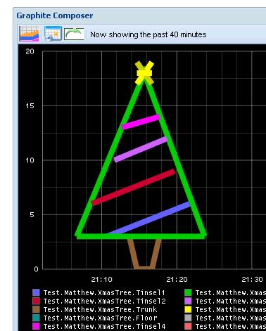 Xmas tree plotted using Graphite