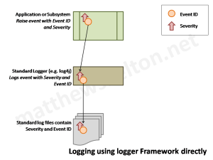 Logging using logger framework directly