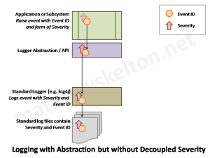 Logging with abstraction but without decoupled severity