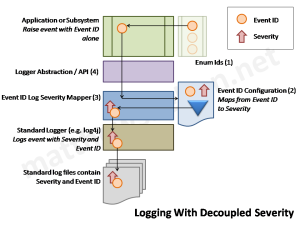 Logging with decoupled severity