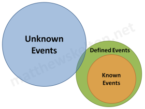 Possible Events