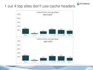 Joshua Bixby 1 in 4 sites do not use cache headers