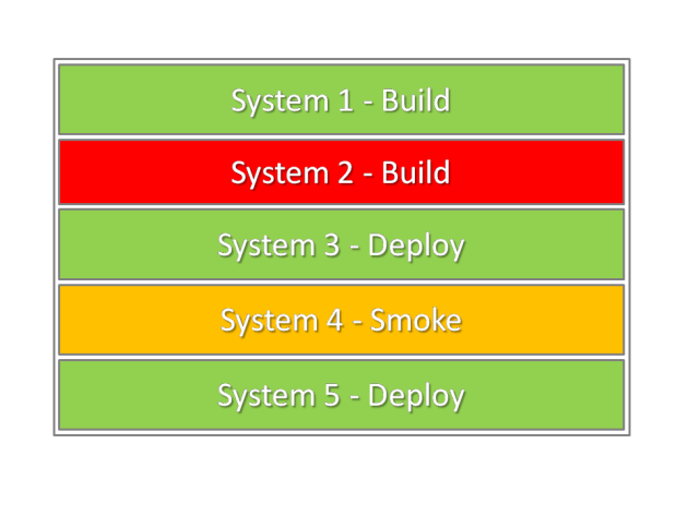 A small number of build & deploy jobs