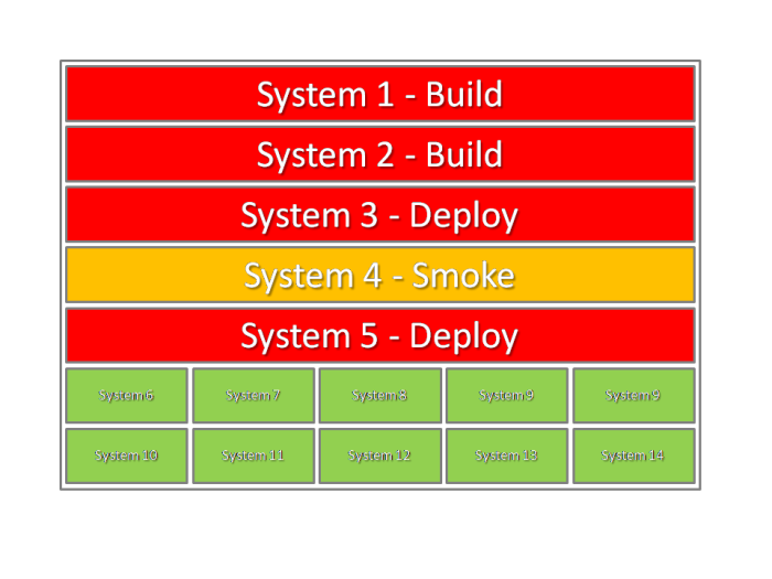 What Makes an Effective Build and Deployment Radiator Screen