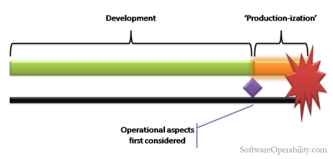 Consider Operational Concerns Only After Development is Complete
