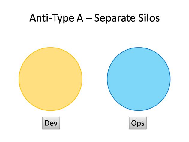 DevOps Anti-Type A - Separate Silos