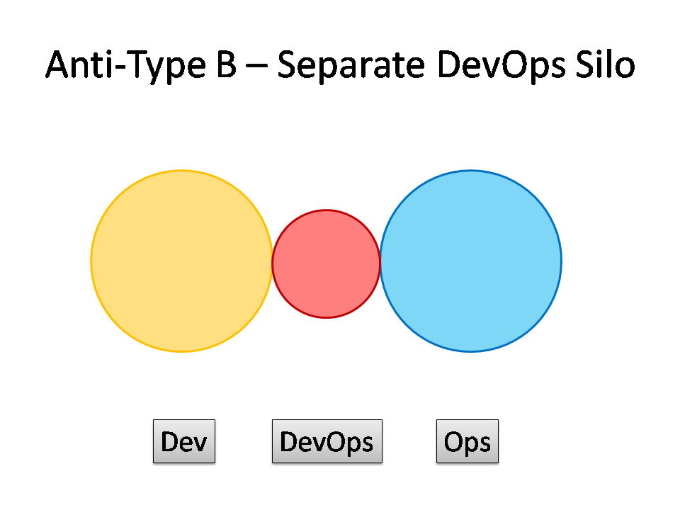 DevOps Anti-Type B - The DevOps Silo