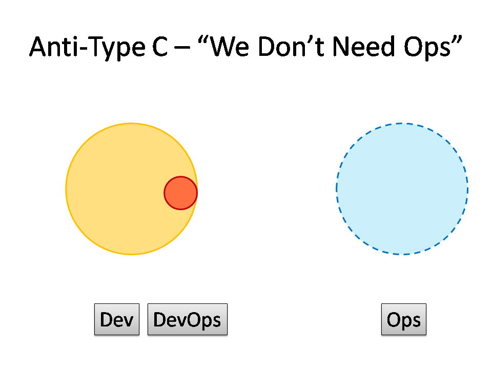 "DevOps Anti-Type C - ""We Don't Need Ops"""