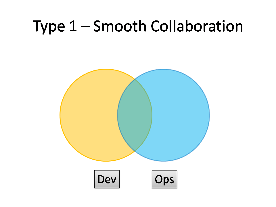 Type 1 DevOps - Smooth Collaboration