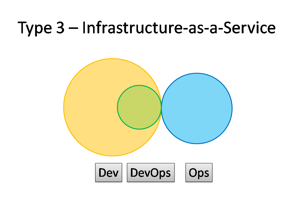 Type 3 DevOps - Infrastructure-as-a-Service
