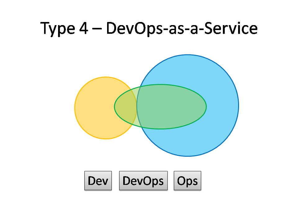 Type 4 DevOps - DevOps-as-a-Service