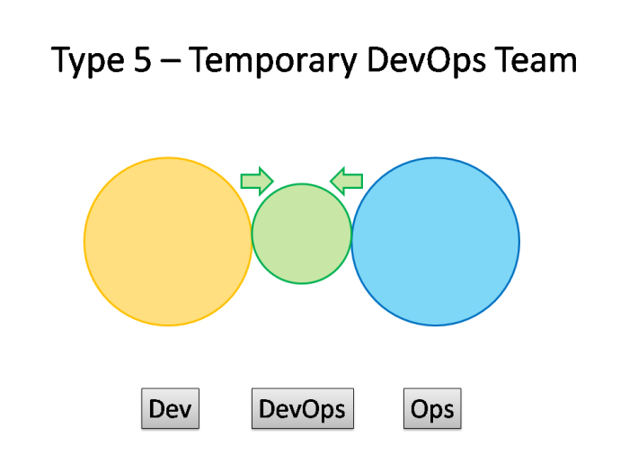 Type 5 DevOps - Temporary DevOps Team