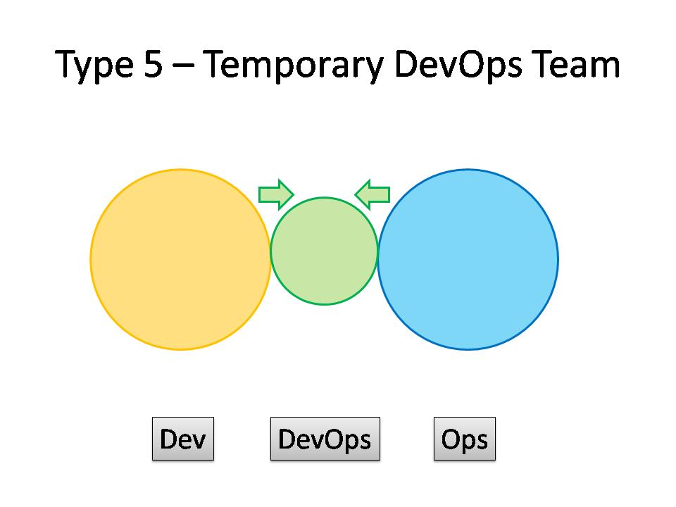 Type 5 DevOps - Temporary DevOps Team