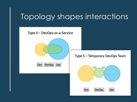 Topology shapes DevOps interactions
