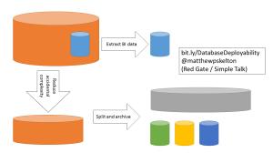 Deployability for Databases